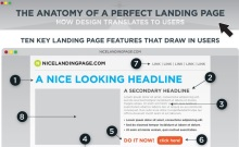 Anatomy of Perfect Landing Page